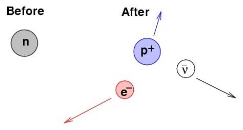 neutron_b